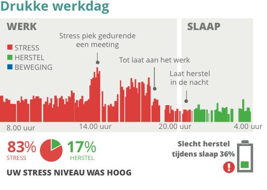 Grafiek van stress niveau op een drukke werkdag
