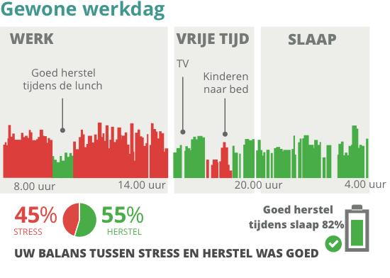 Grafiek van stress niveau op een gewone werkdag