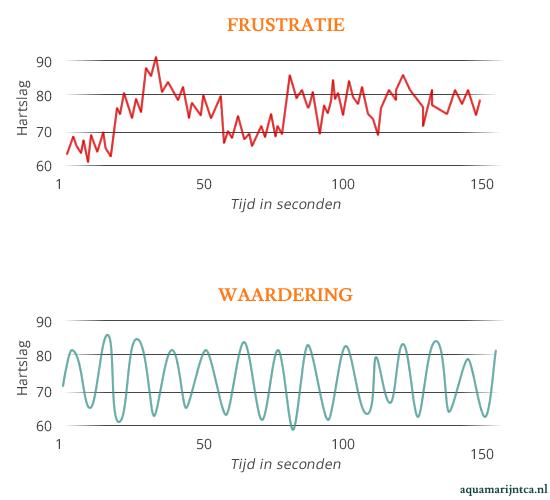 twee grafieken van hartcoherentie bij stress en waardering